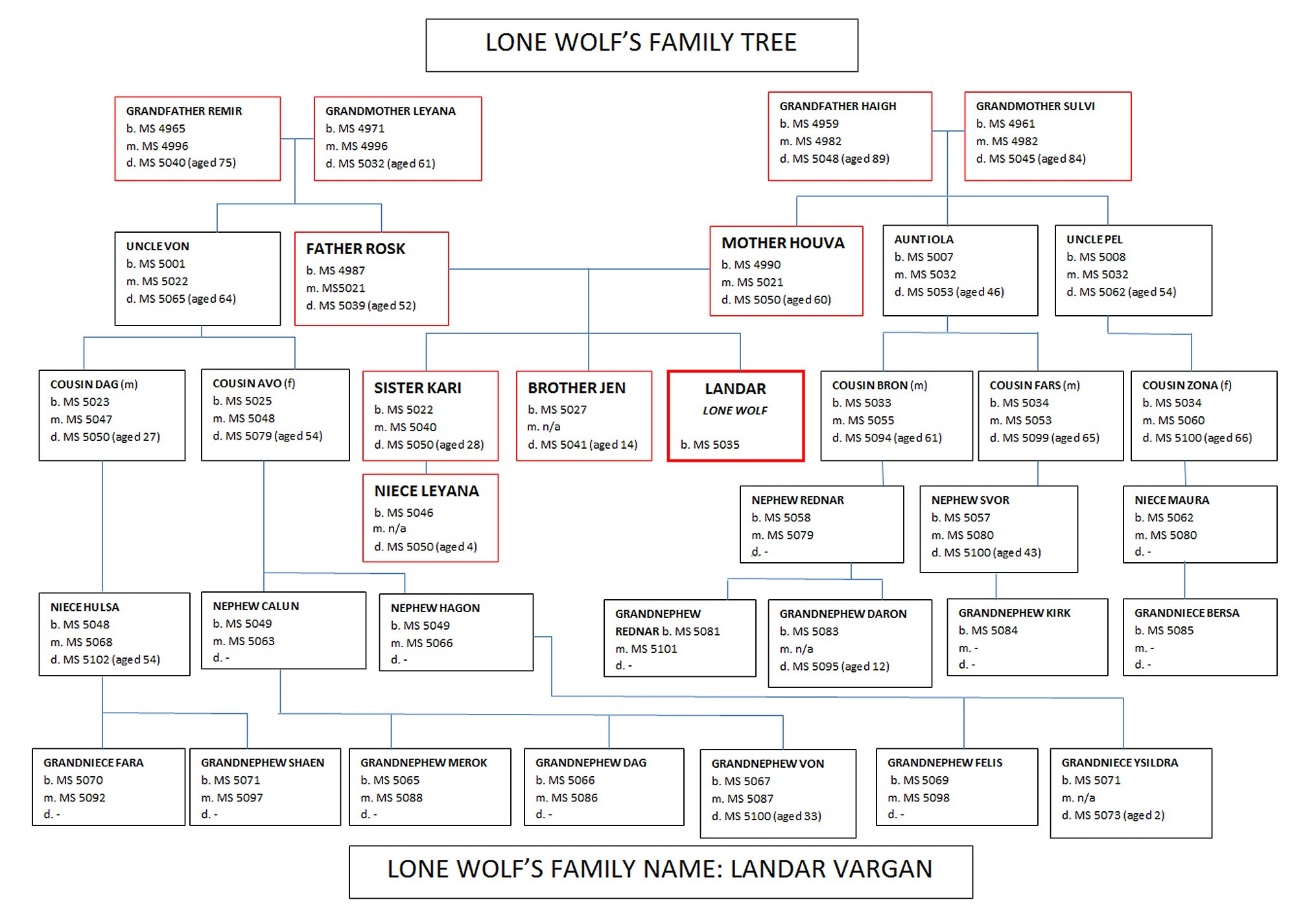 Project Aon Main Lone Wolf S Family Tree Browse